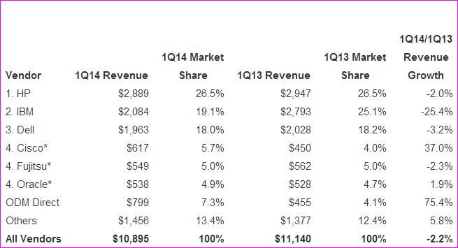 IBM sever market share in Q1 2014