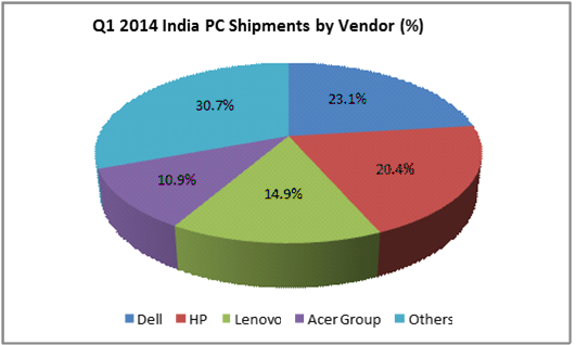 PC market share in India Q1 2014
