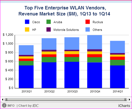 WLAN market share chart by IDC