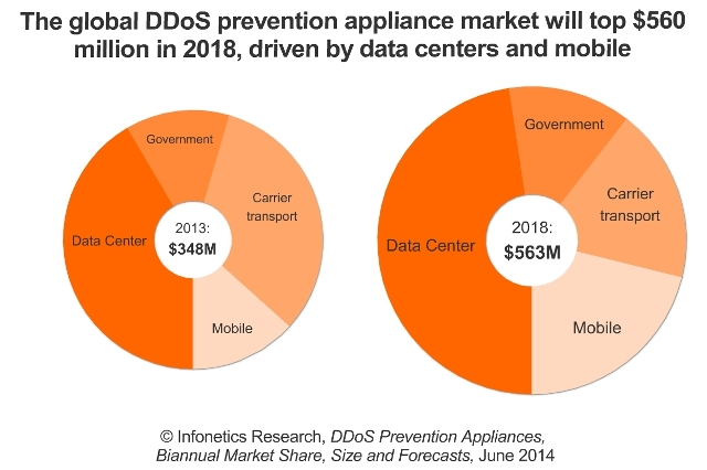 Data center and mobile DDoS prevention market to reach $563 million