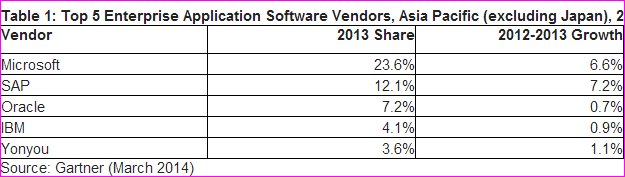 Enterprise application software market 2013