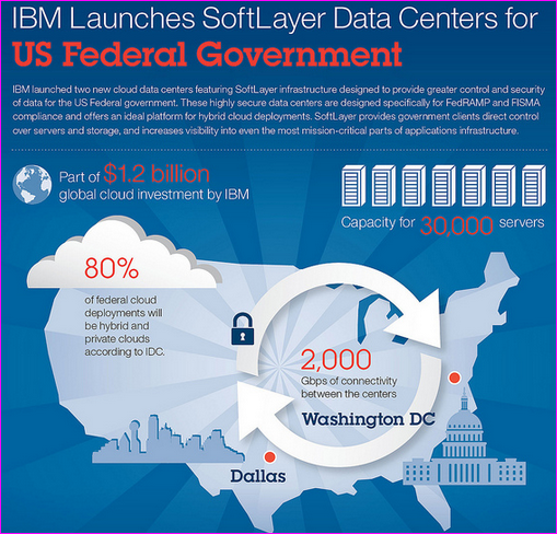IBM SoftLayer data centers with 30,000 server capacity and 2,000 gigabytes speed