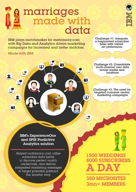 IBM support Matrimony site