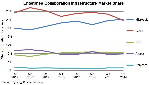 Microsoft Over Takes Enterprise Collaboration Leadership From Cisco