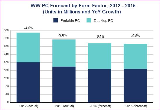 PC shipment statistics