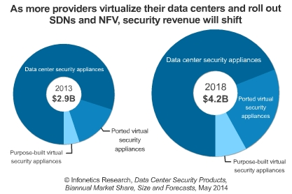 SDN, NFV to boost data center security market