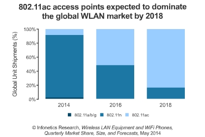 Wireless LAN access point ASPs on the rise, sparked by 802.11ac