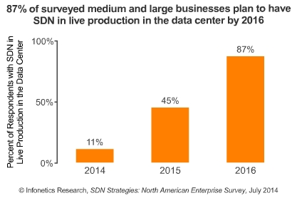 87 pc of businesses intend to have SDN live in the data center by 2016 in N. America