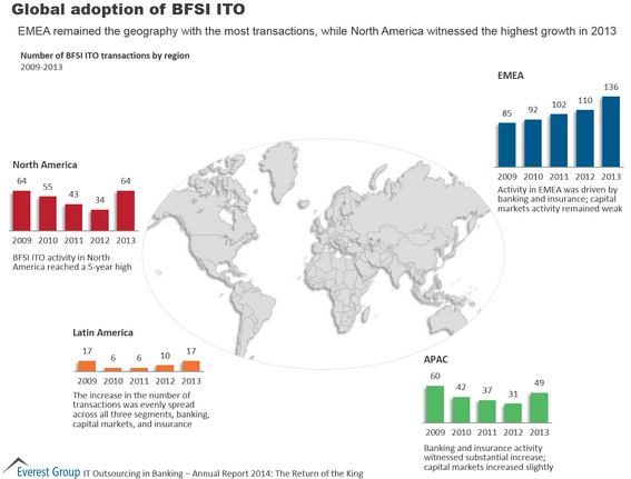 BFSI and IT outsourcing globally