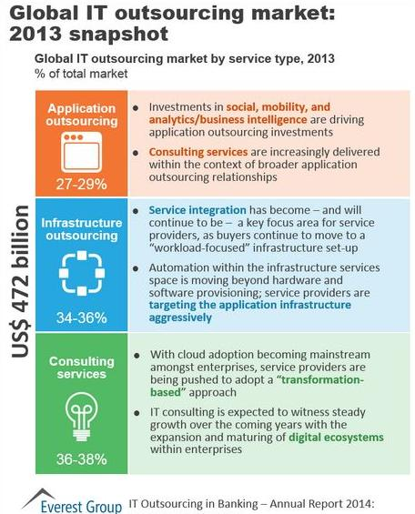 IT outsourcing market size 2013