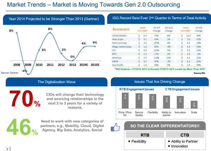 IT services market trends