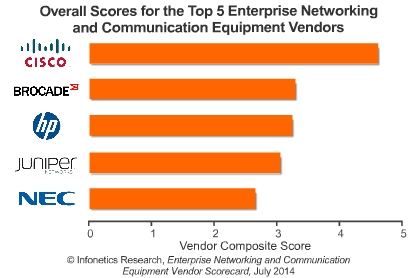 Infonetics' enterprise networking infrastructure scorecard