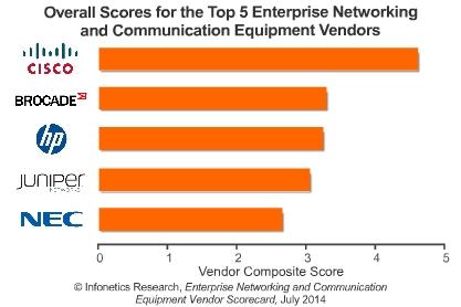 Infonetics' enterprise networking infrastructure scorecard