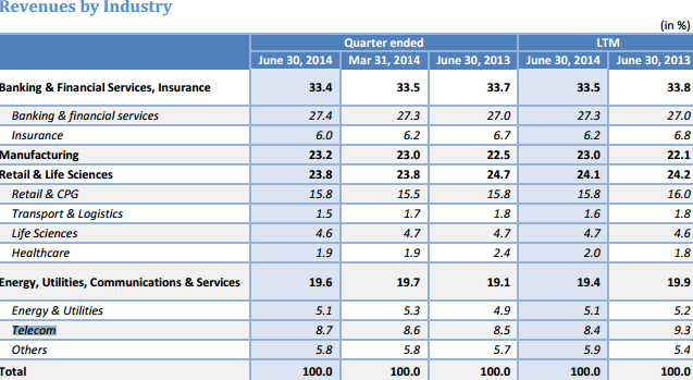Infosys revenue mix for Q1 2014-15