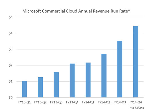 Microsoft commercial cloud revenue growth