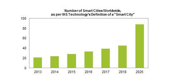 Number of smart cities worldwide-IHS 2014