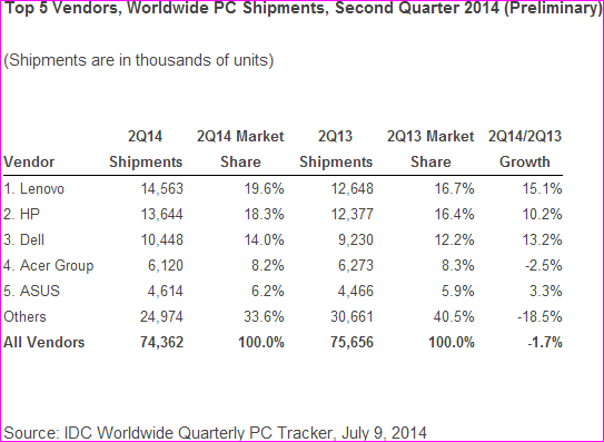 PC shipments chart for Q2 2014 by IDC
