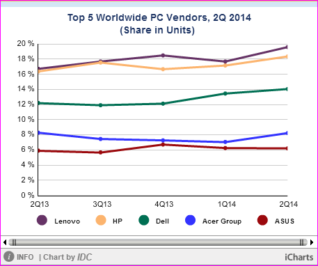 Top 5 PC vendors by IDC