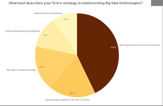 Big Data survey on trends