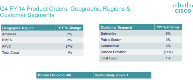 Cisco revenue on geographical basis Q4 FY 2014