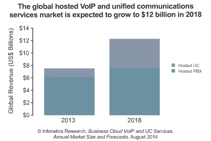 Cloud PBX and unified communication services market size