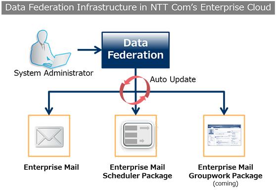 DataFederationInfrastructure