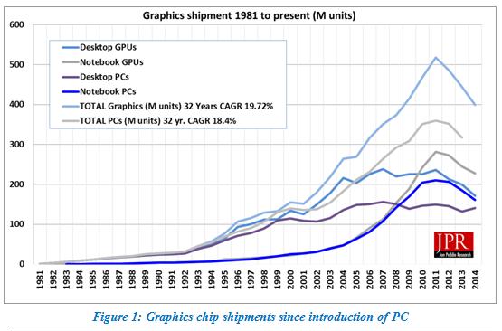 GPU shipments 1981 to 2014