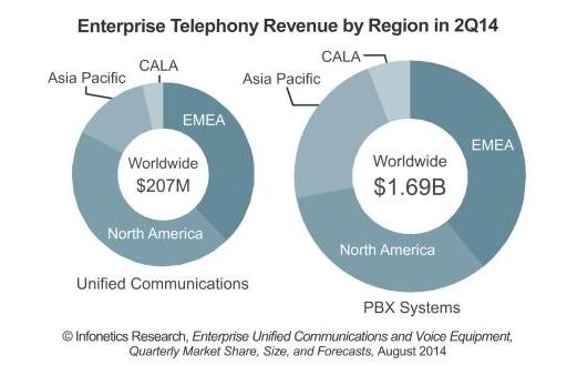 Infonetics says PBX market down 6 pc, Unified Communications up 31 pc