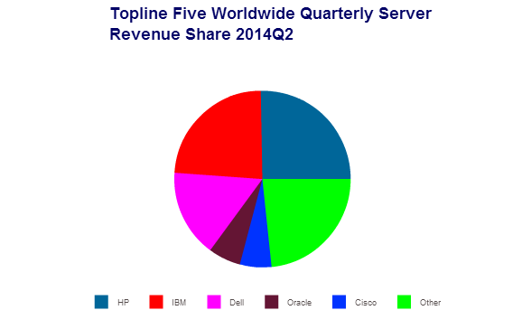 Server market share chart by IDC