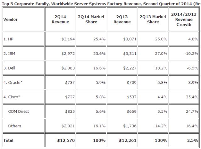 Server revenue market share chart by IDC
