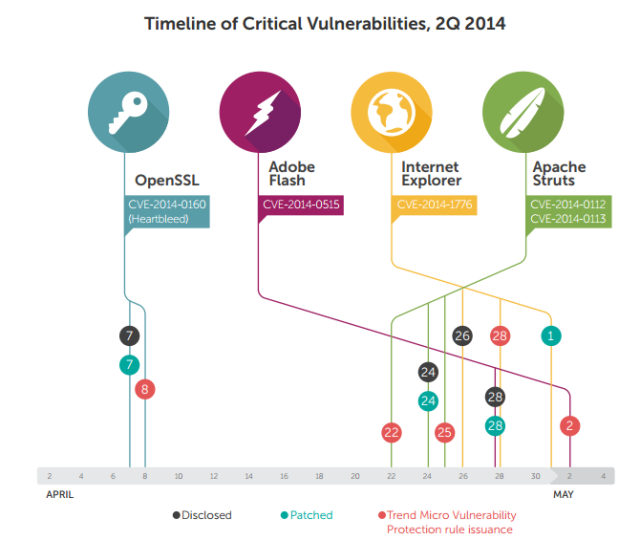 Trend Micro security report