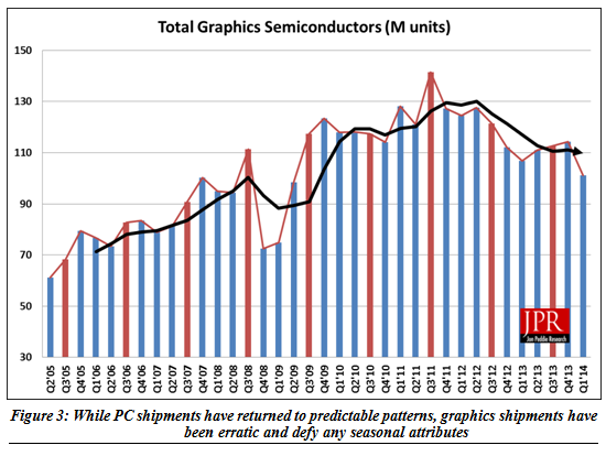 total graphic semiconductor shipment