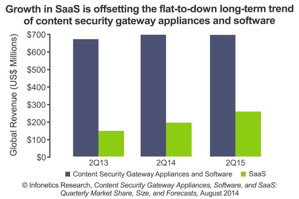 2014-Infonetics-2Q14-Content-Security-Gateway-Apps
