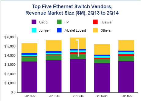 Enterprise Ethernet switch vendors in Q2 by IDC