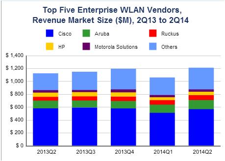 WLAN market share