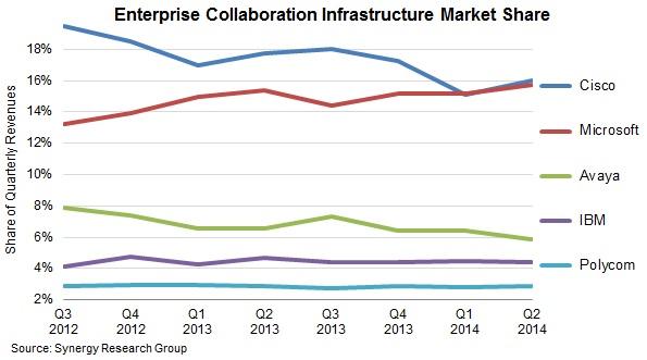 collaboration market share in Q2 2014