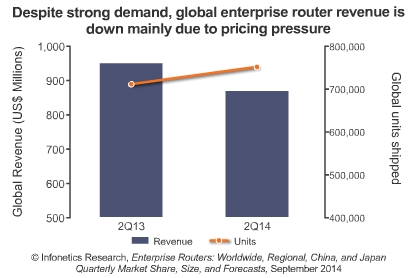 enterprise router market