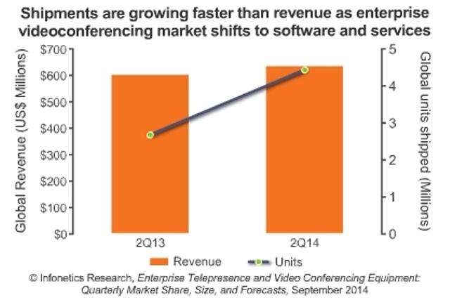 enterprise videoconferencing market