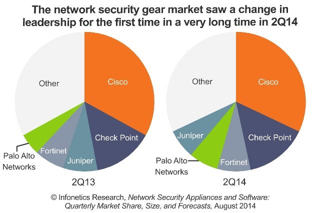 network security gear market
