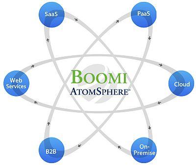 Boomi-AtomSphere