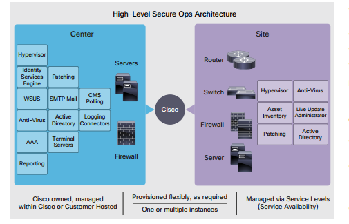 Cisco secure ops solution