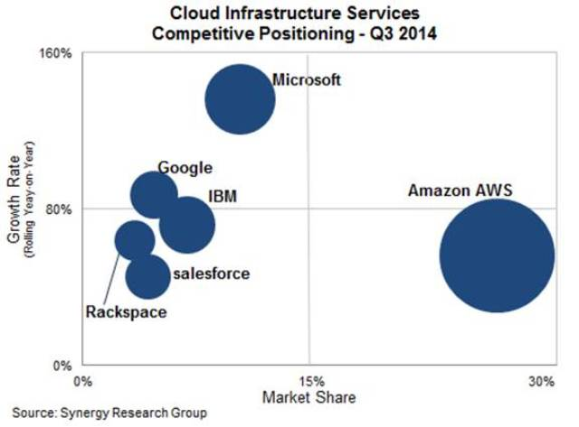 Cloud infrastructure vendors