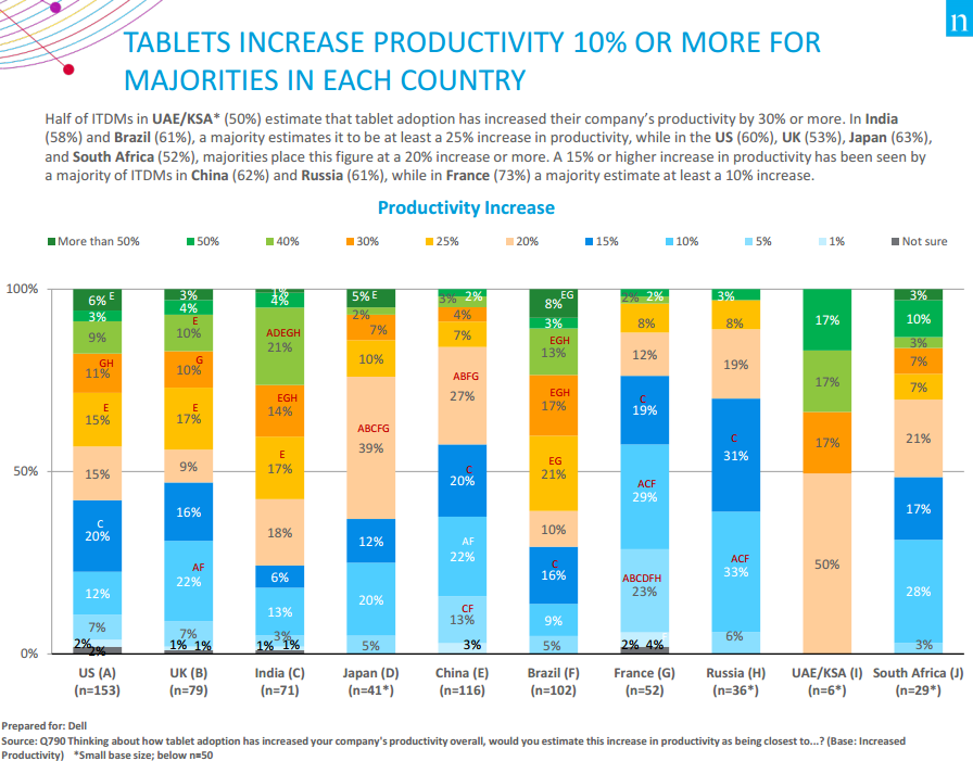 Dell tablet survey- productivity