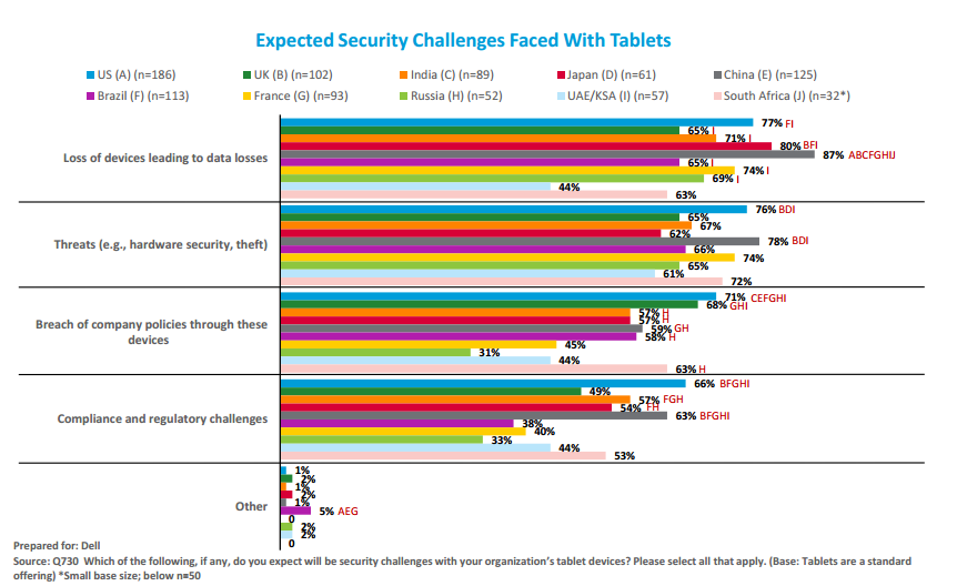 Dell tablet survey- security