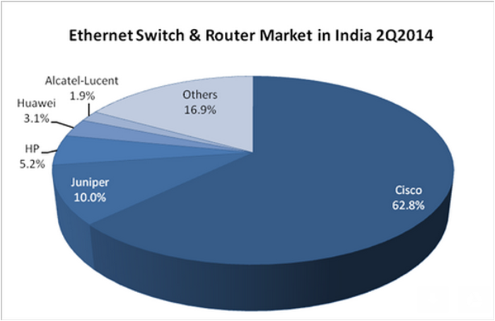 Indian Ethernet switch and router market in Q2 2014 by IDC