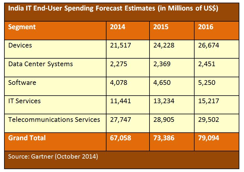 Indian IT user spending