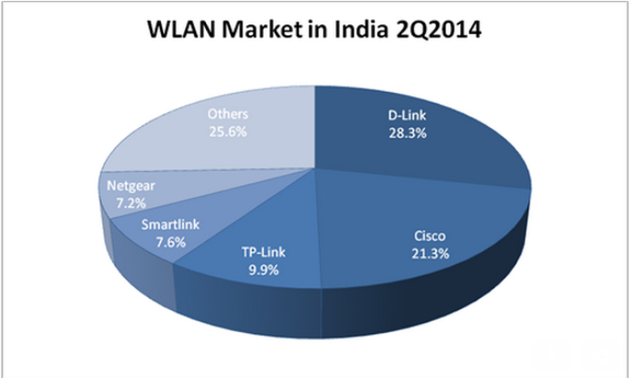 Indian WLAN market chart by IDC for Q2 2014