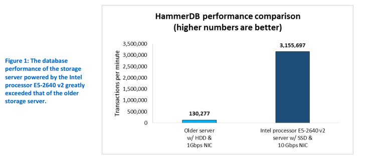 Intel Xeon processor E5-2600v2 performance test 1a