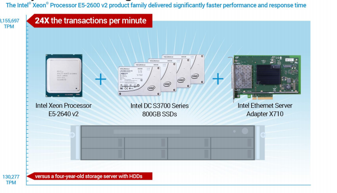 Intel Xeon processor E5-2600v2 performance test