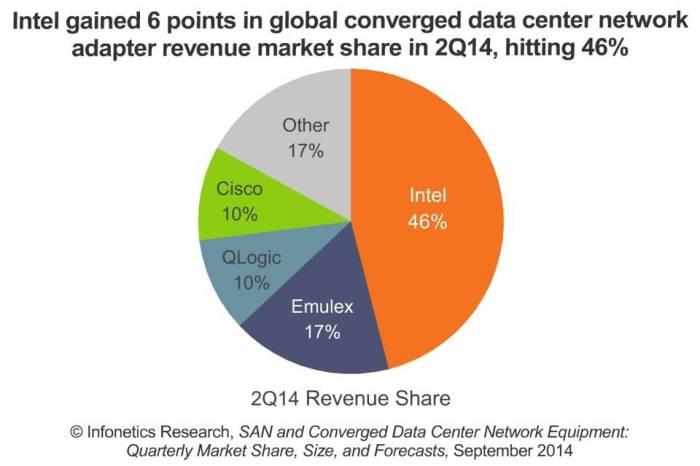 Intel in converged data center network market